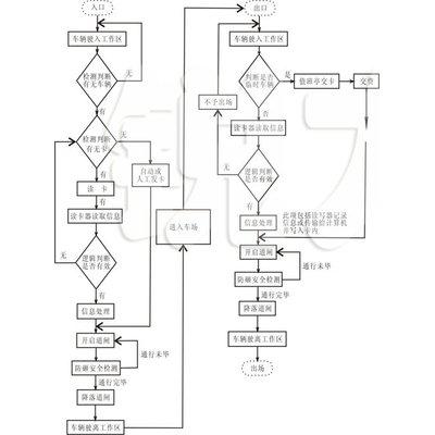 停车场系统流程图