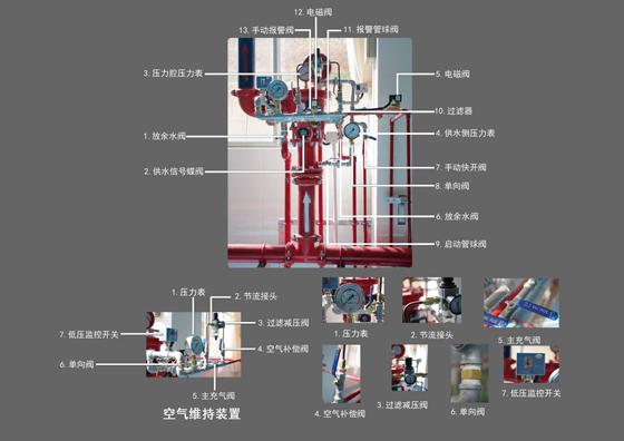 消防工程中自动喷水灭火系统功能详解